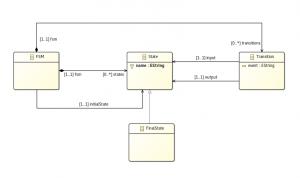 minifsm-metamodel